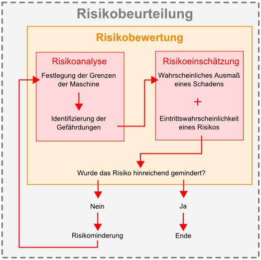 Die Risikobewertung, auch bekannt als Risikomanagement, ist ein wichtiger Bestandteil im Handel von Binären Optionen. Der Grad des involvierten Binäre Optionen Risikos sollte immer abgewogen werden vor jedem Handel.