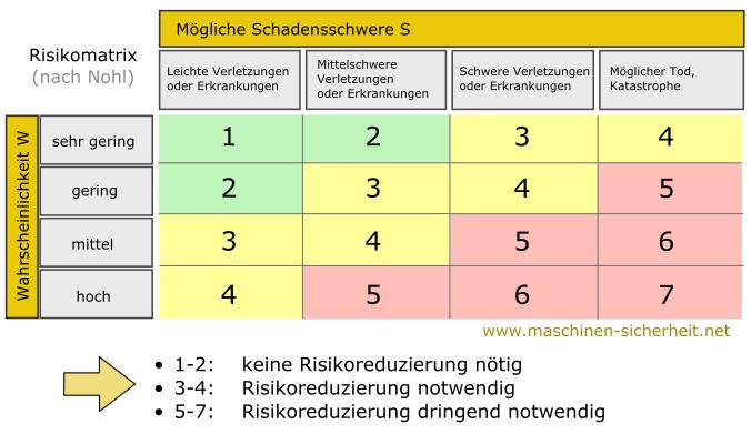 Risikomatrix nach Nohl